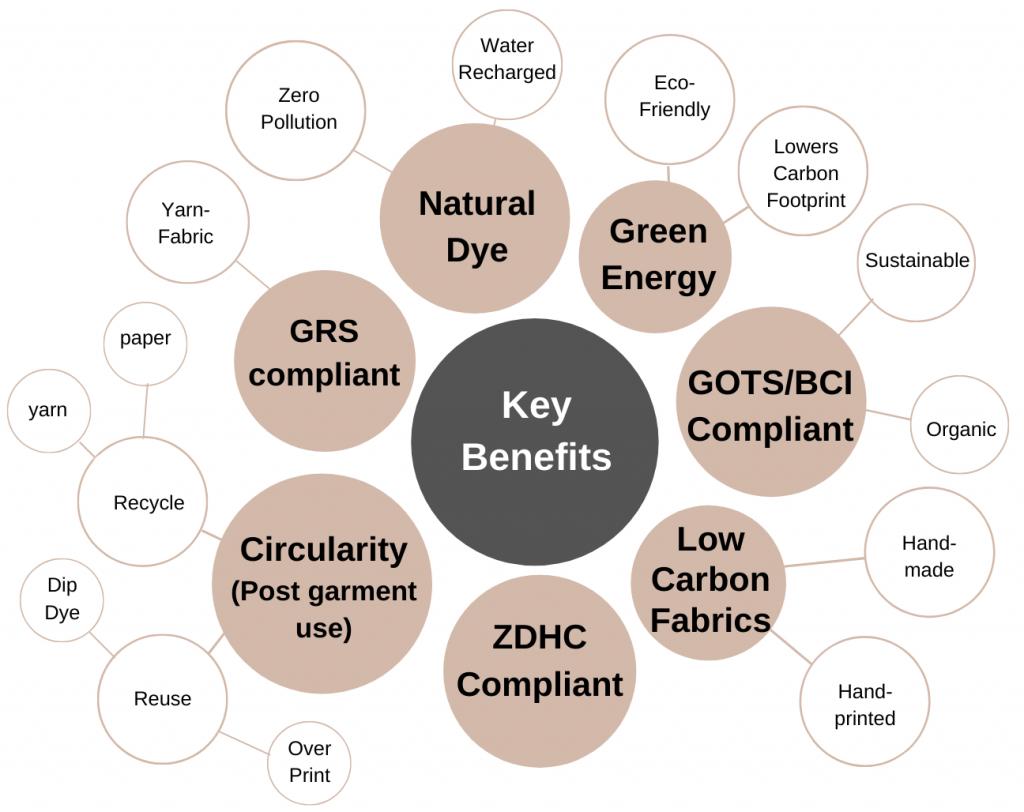 Key Benefits Of Circular Production